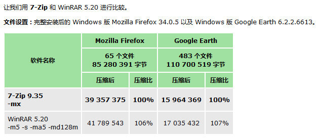 7-Zip – 老牌免费开源压缩软件-正版中国